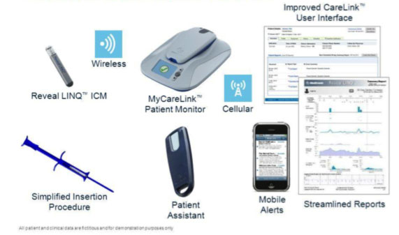 Medtronic system: Reveal and LinQ & Carelink