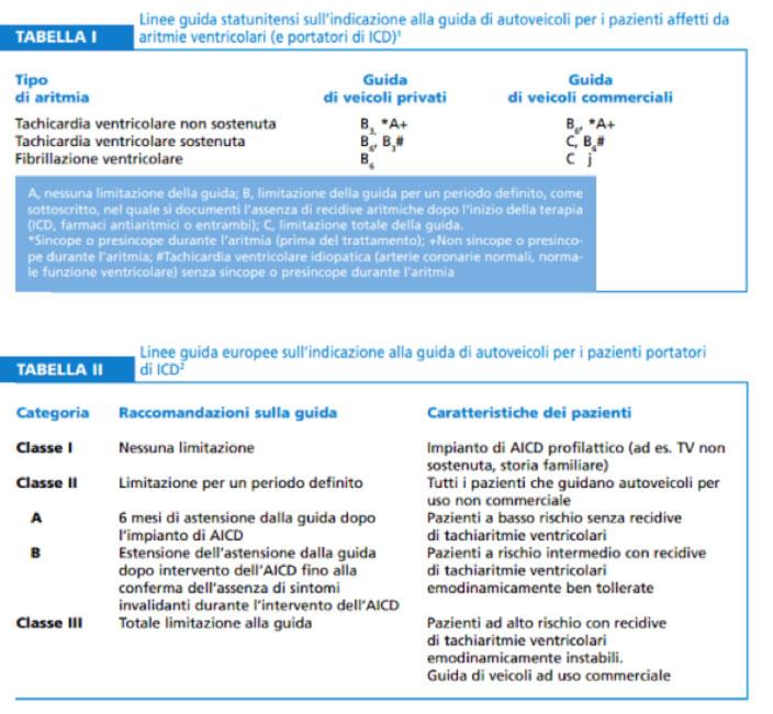 linee guida sull'indicazione alla guida di autoveicoli per pazienti affetti da aritmie ventricolari e portatori di ICD
